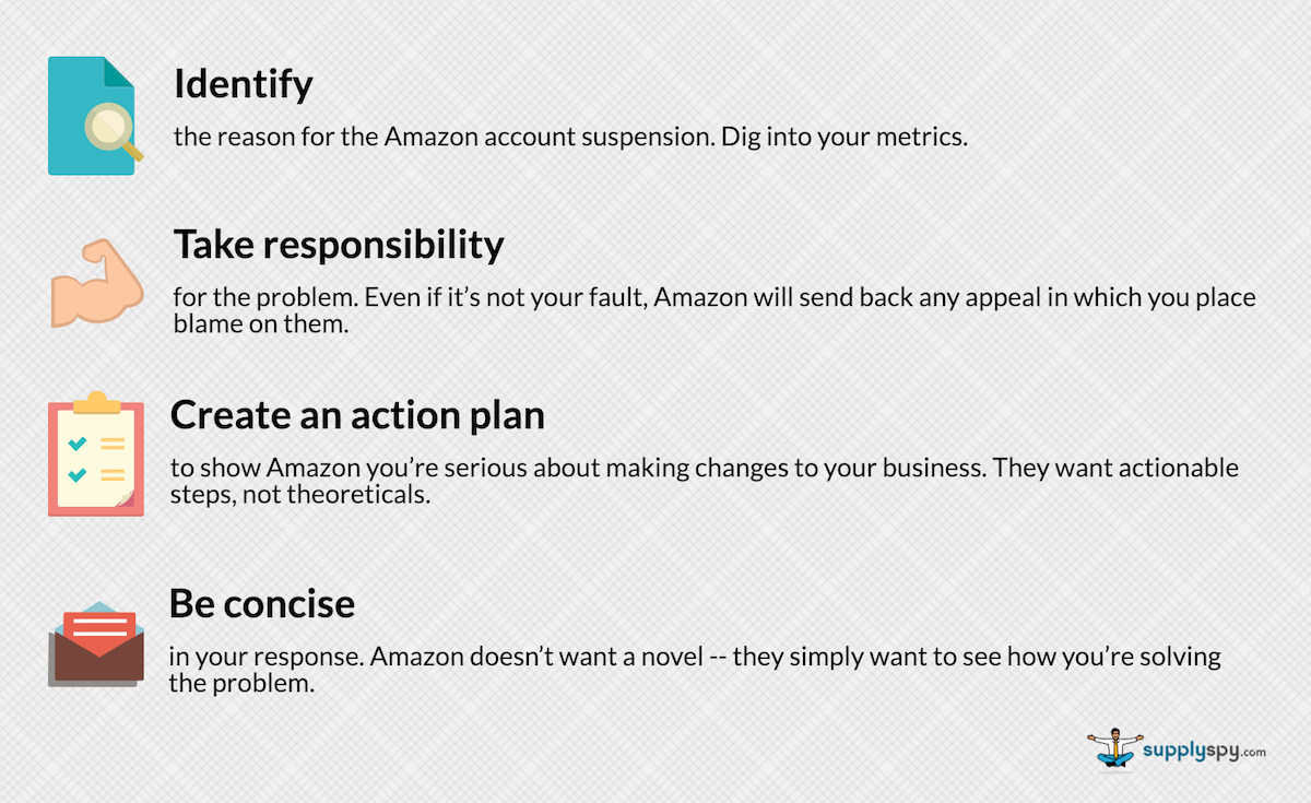 Amazon account suspended checklist